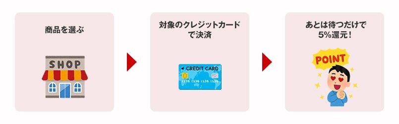 商品を選ぶ、対象のクレジットカードで決済、あとは待つだけで5%還元!