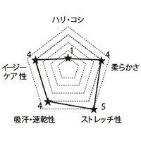 CH750 FOLKの生地グラフ