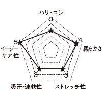 7015SC FOLKの生地グラフ