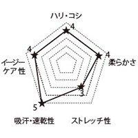 HI701 FOLKの生地グラフ