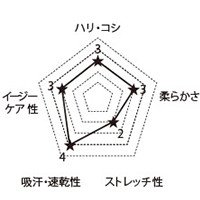 7042SC FOLKの生地グラフ